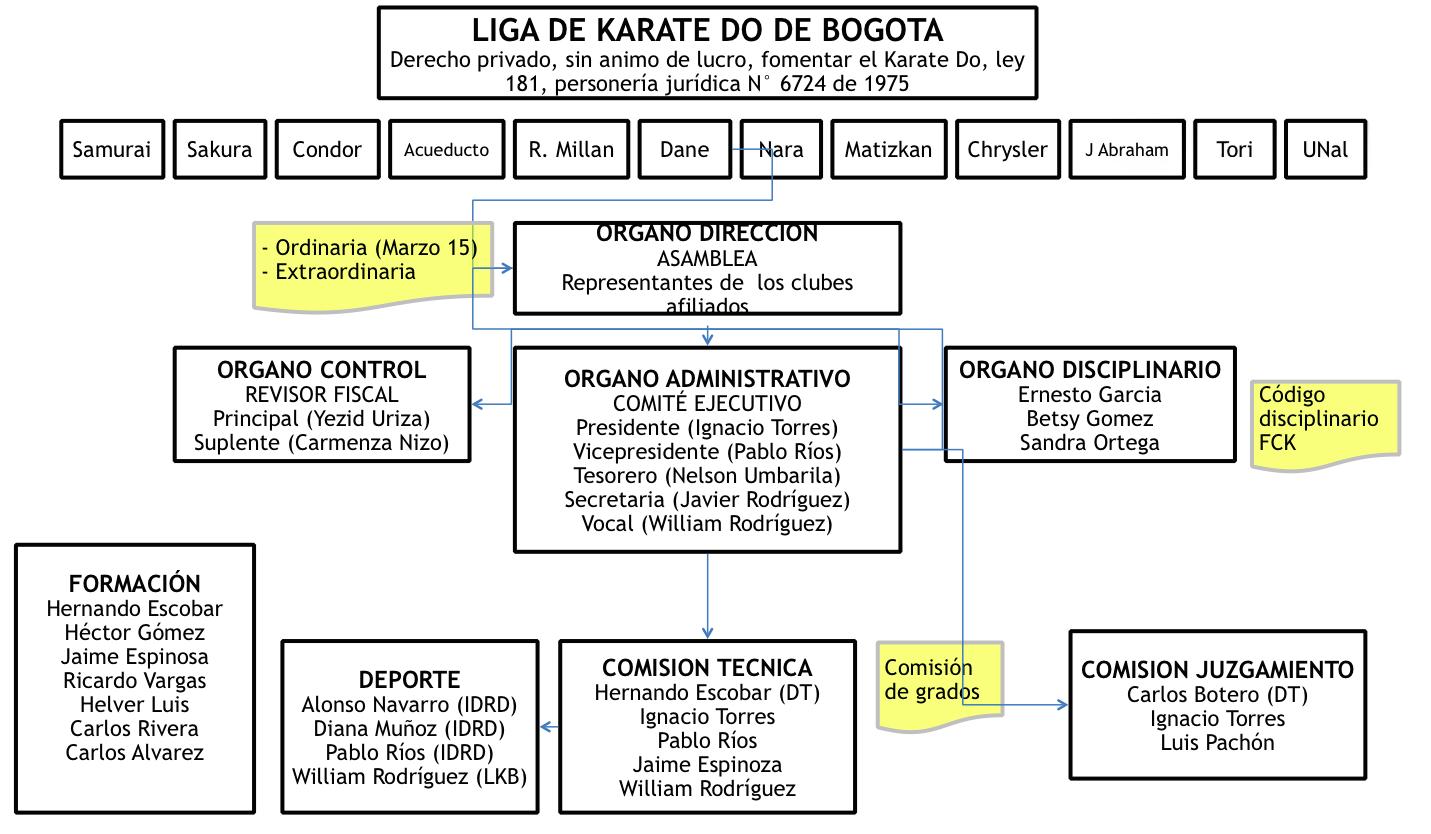 Organigrama de la liga de Karate-Do de Bogotá
