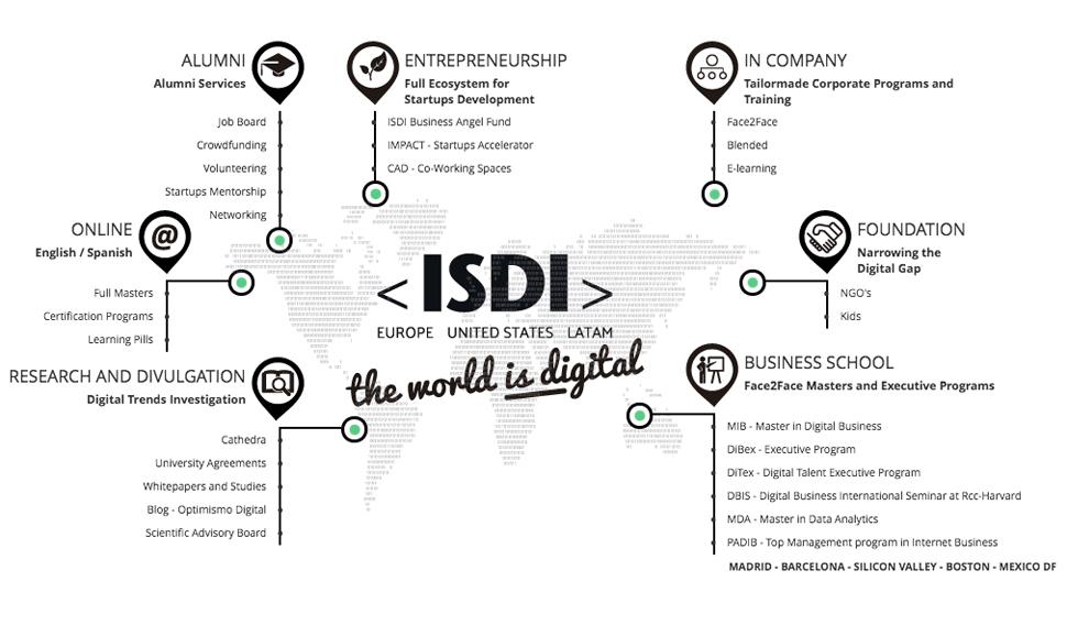 ecosistema ISDI