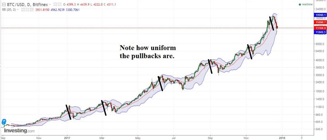 Figure 3: Bitcoin's Daily Chart, Log Scale