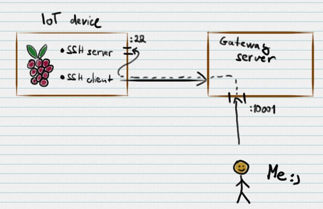 Schema of SSH tunnel forwarding