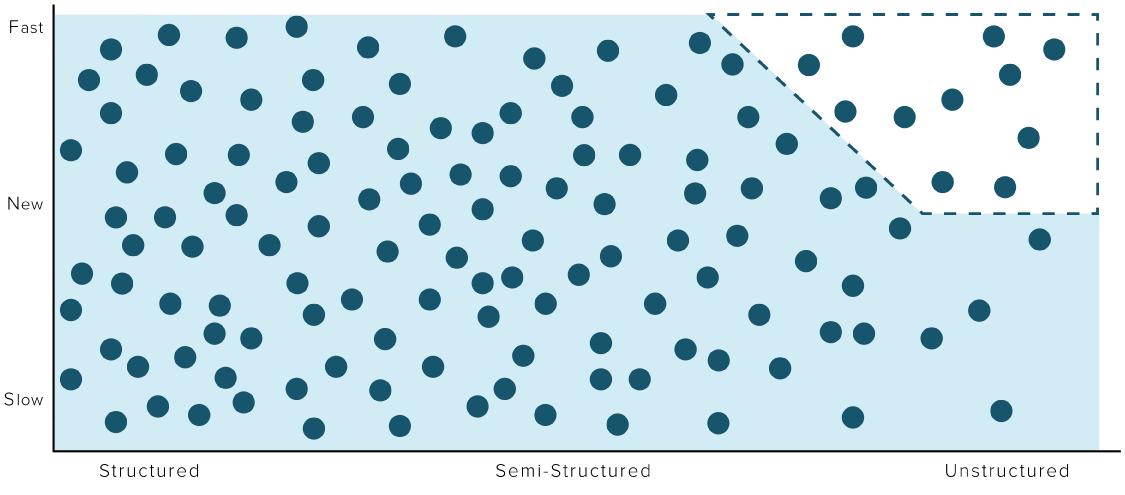 Stardog Data Diagram