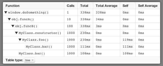JavaScript Profiler HTML Result Table