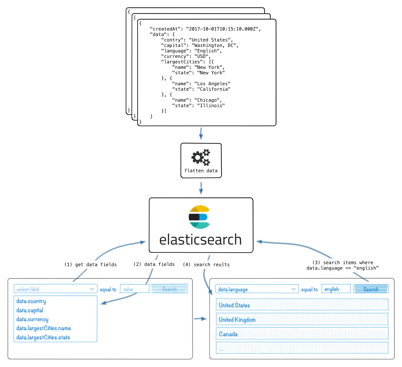 Indexing and Searching Arbitrary Data in Elasticsearch