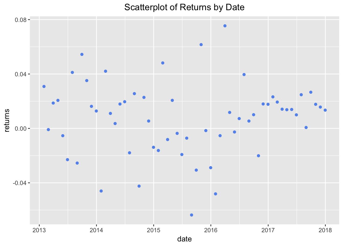 Dispersion of Portfolio Returns