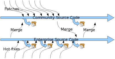 MySQL Community and Enterprise Source Policy