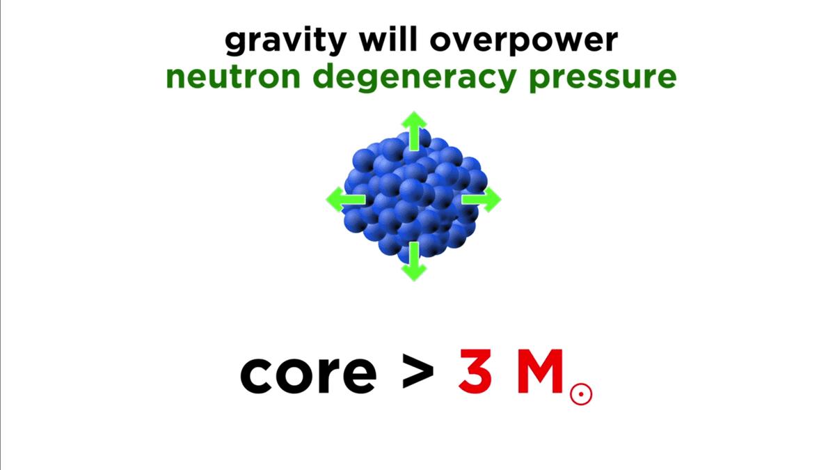 gravity dominates neutron degeneracy