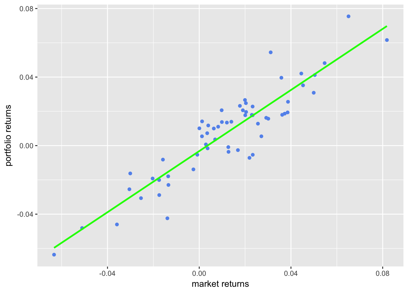 Scatter with Regression Line from ggplot