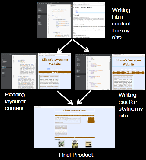 diagram of progression of work on my own site homepage