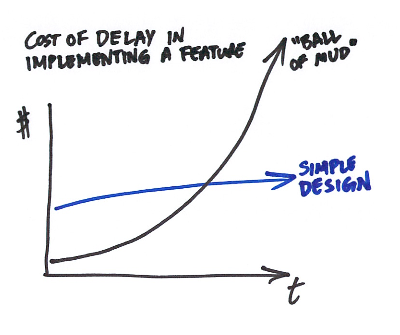 The Cost of Delay of Implementing a Feature