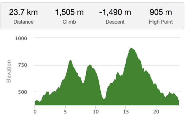 25K & 50K Trail Run Elevation