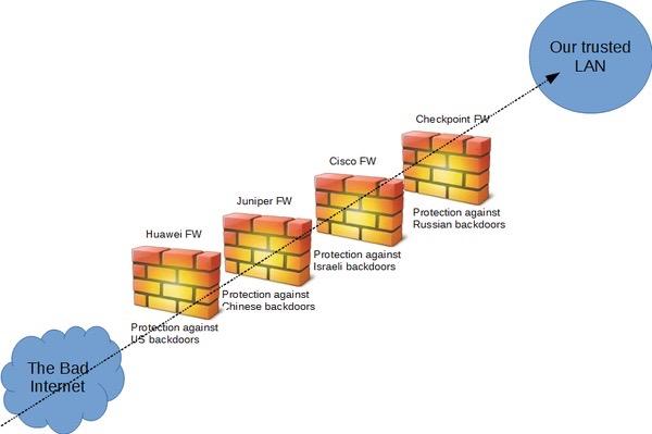 Many Firewalls