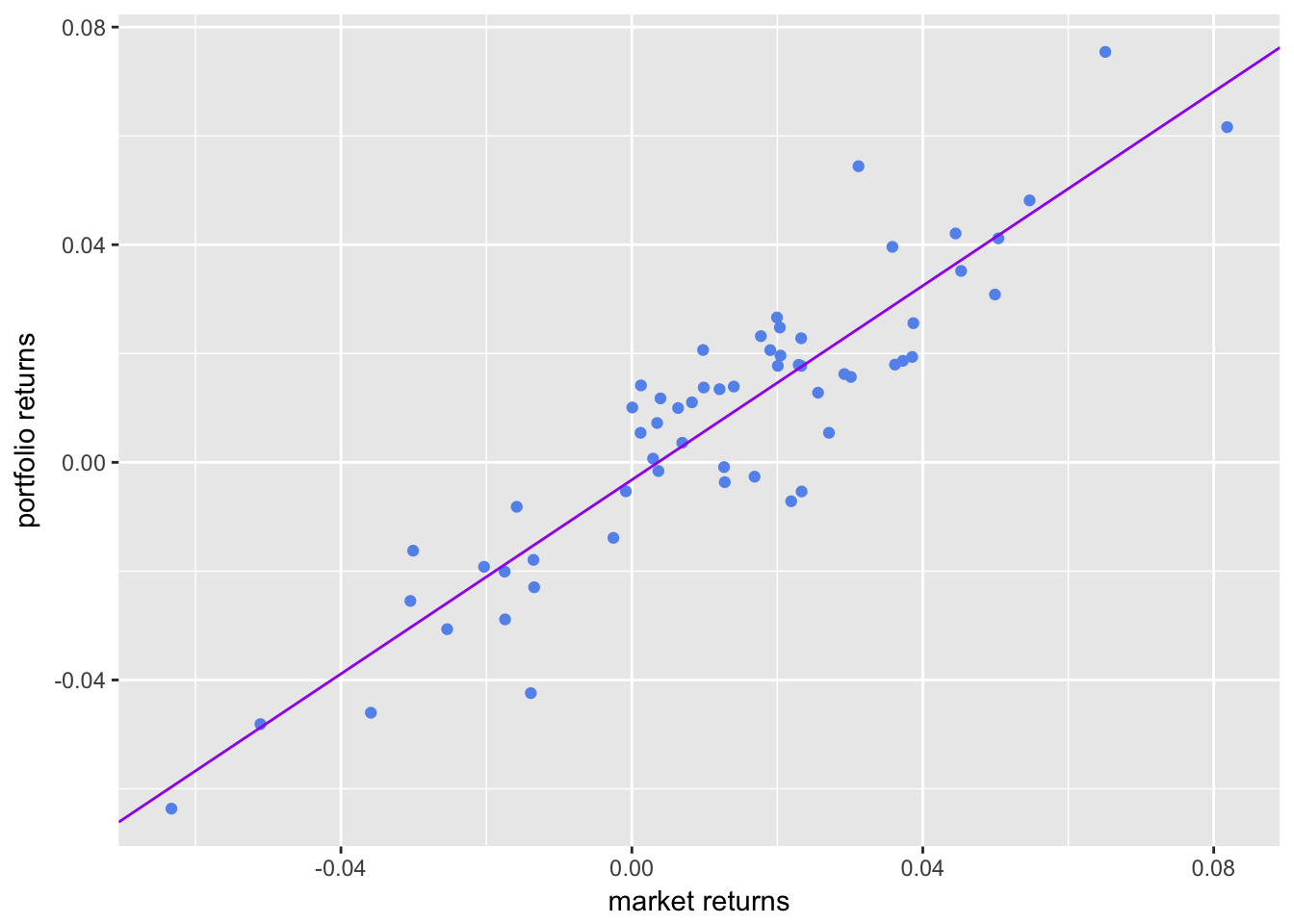 Scatter with Regression Line from Beta Estimate