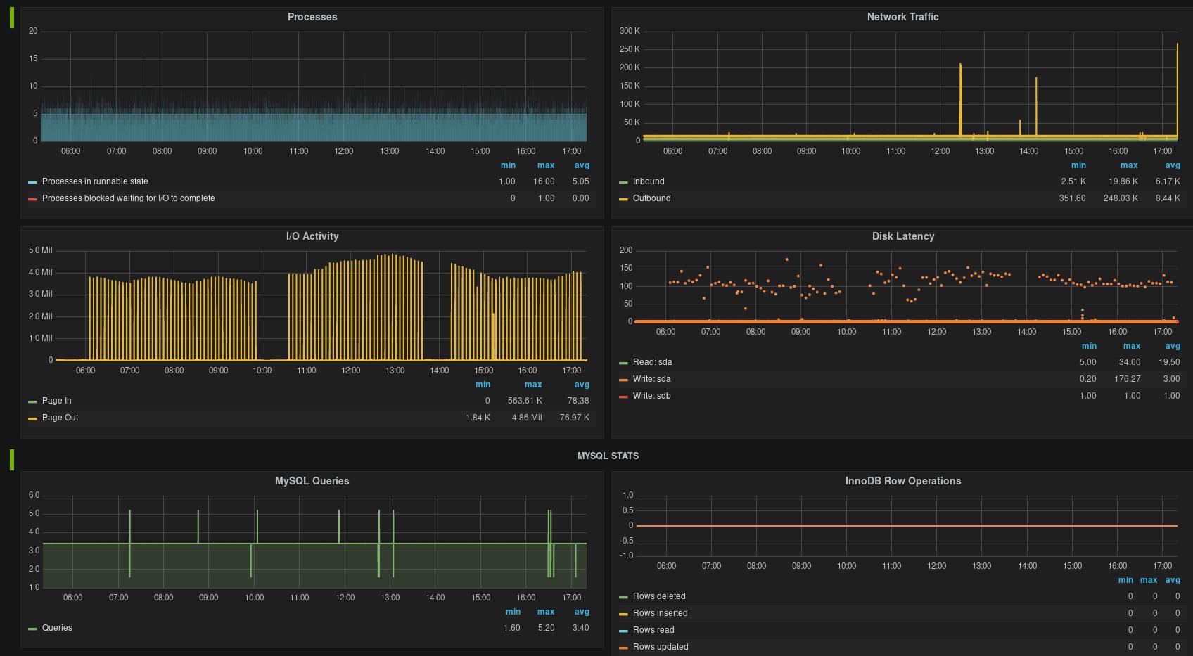 Monitorización1