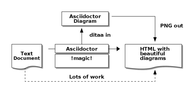 Asciidoctor Diagram process diagram