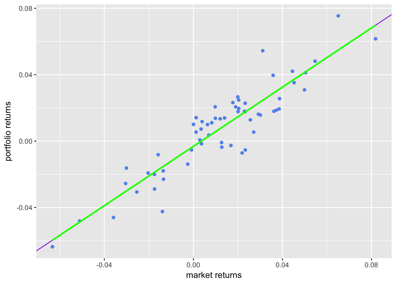 Scatter with Both Regression Lines