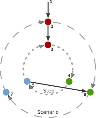 BDD process schema