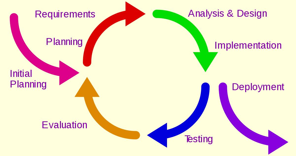 The Iterative method