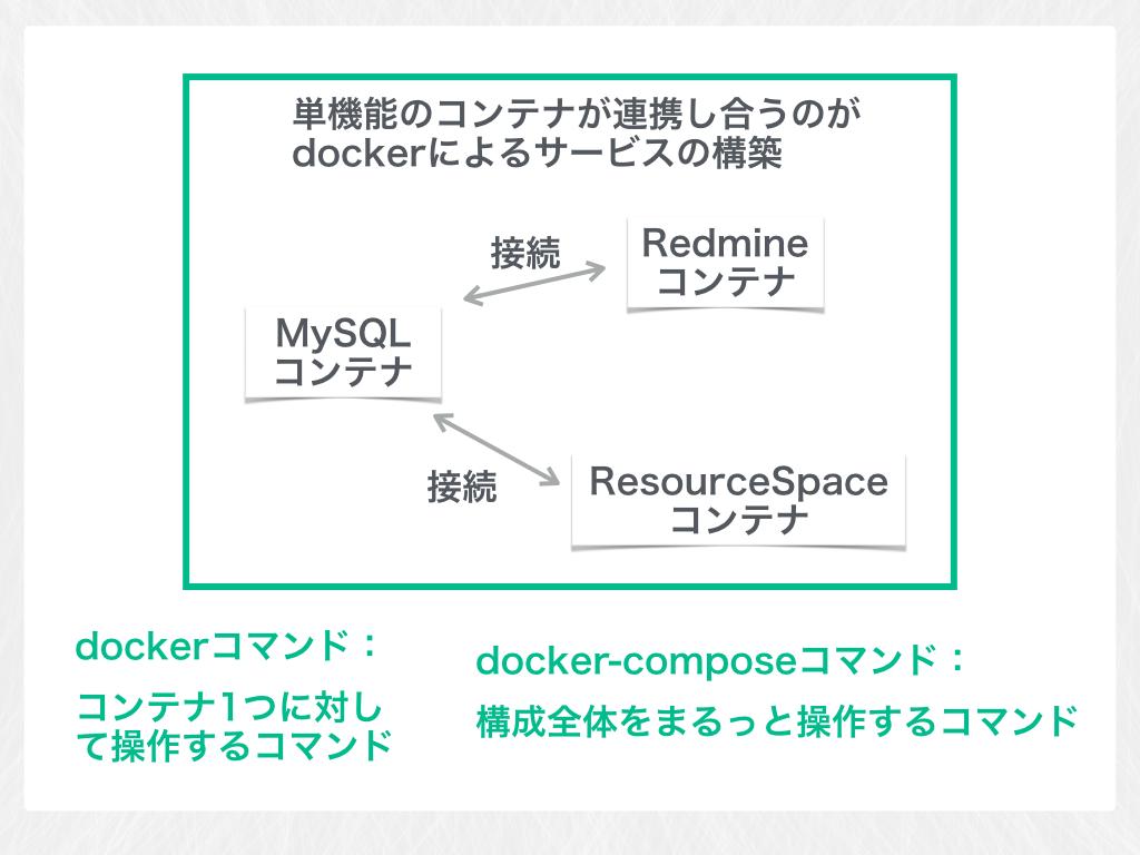 単機能のコンテナが連携し合うこと。これがdockerによるサービスの構築 dockerコマンド:コンテナ1つに対して操作するコマンドdocker-composeコマンド:構成全体をまるっと操作するコマンド