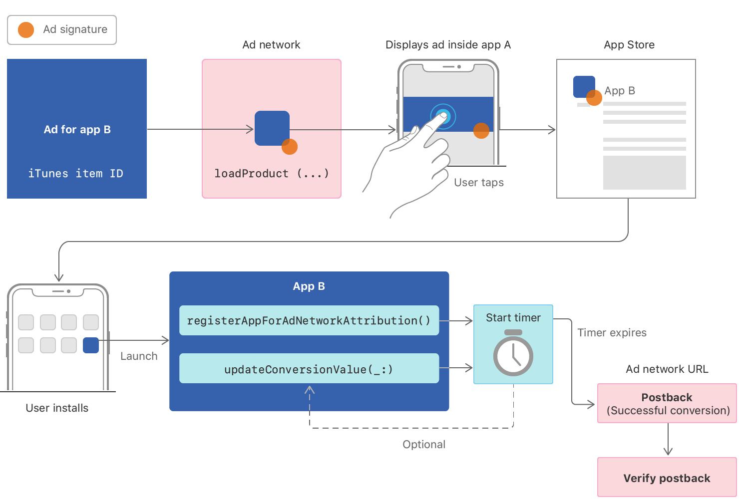 <그림3. SKAdNetwork 워크플로우 (출처:developers.apple)>