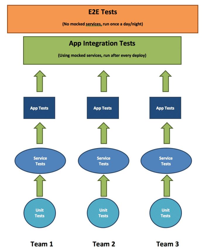 test_automation_strategy_agile