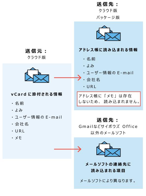 vCardから読み込める情報のイメージ