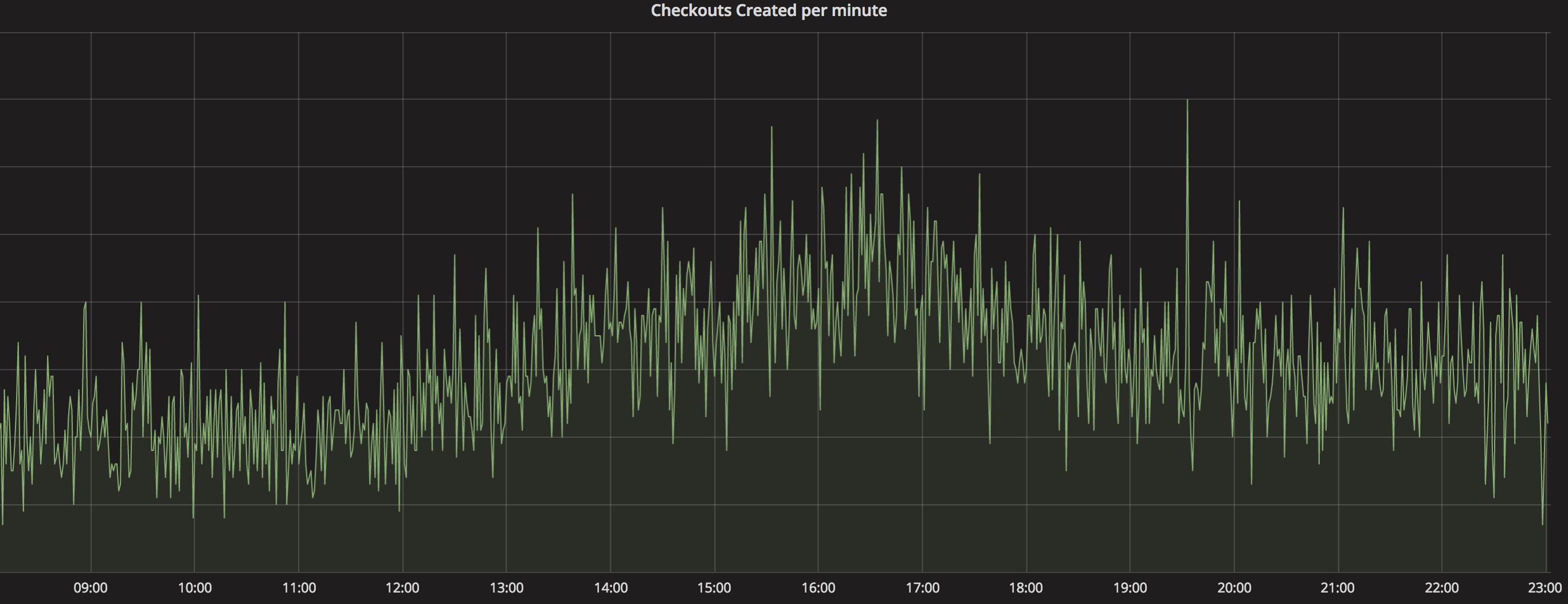 Checkout load
