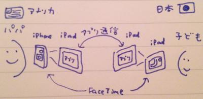 FaceTimeでアプリを中継、の仕組み