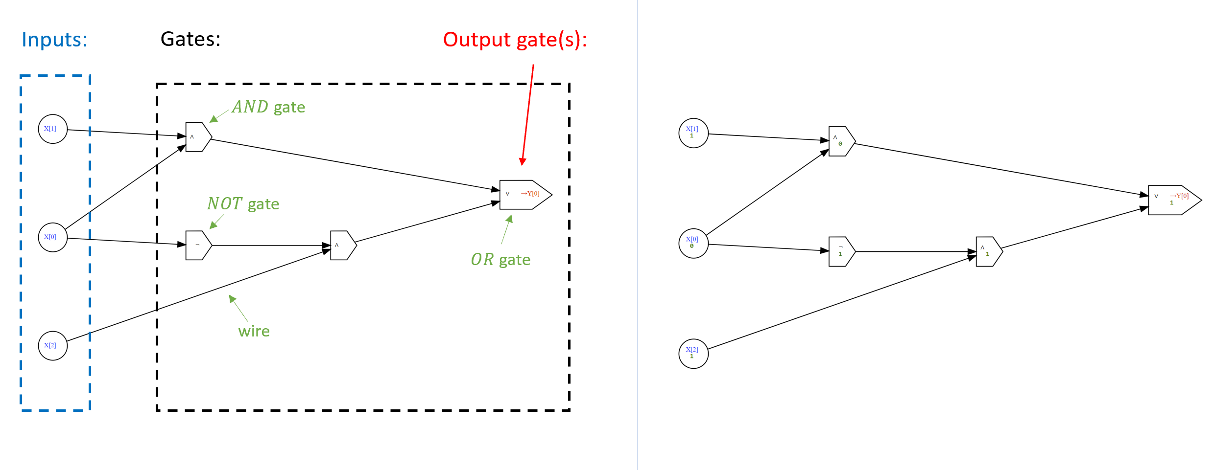 A Boolean Circuit consists of gates that are are connected by wires to one another and the inputs. The left-hand figure depicts a circuit with 3 inputs and 4 gates, one of which is designated the output gate. The right-hand figure depicts the evaluation of this circuit on the input 101. The value of every gate is obtained by applying the corresponding function (\ensuremath{\mathit{AND}}, \ensuremath{\mathit{OR}}, or \ensuremath{\mathit{NOT}}) to values on the wire(s) that enter it. The output of the circuit is the value of the output gate(s). In this case, the value is 1=\ensuremath{\mathit{OR}}(\ensuremath{\mathit{AND}}(1,0),\ensuremath{\mathit{AND}}(\ensuremath{\mathit{NOT}}(0),1)).