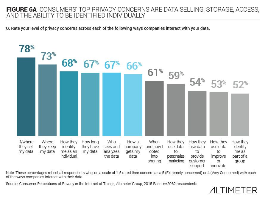 consumer data privacy