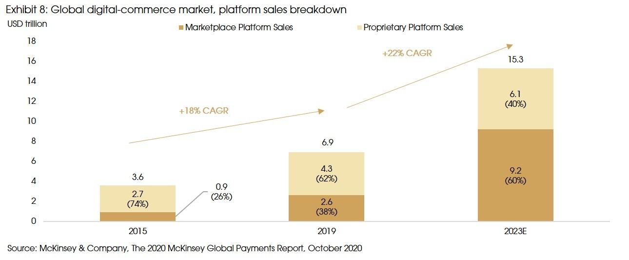 Exhibit 8 Global digital commerce market platform sales breakdown