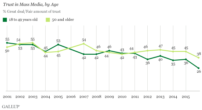 Gallup american trust in media 2