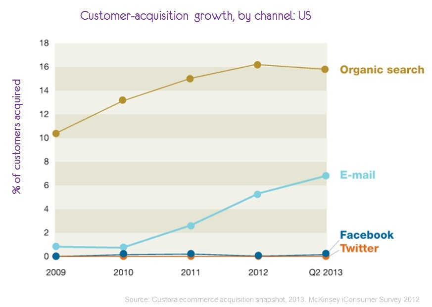 customer_aqcuisition_email_growth