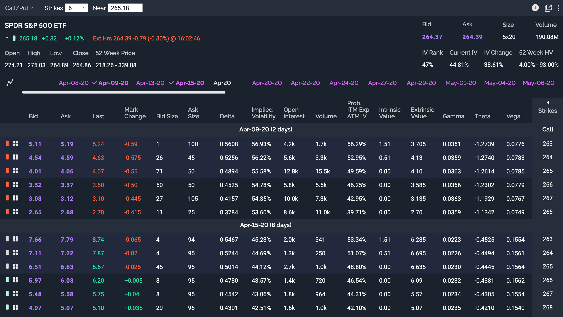 Example of the options chain from a more advanced broker (from Power E*Trade)