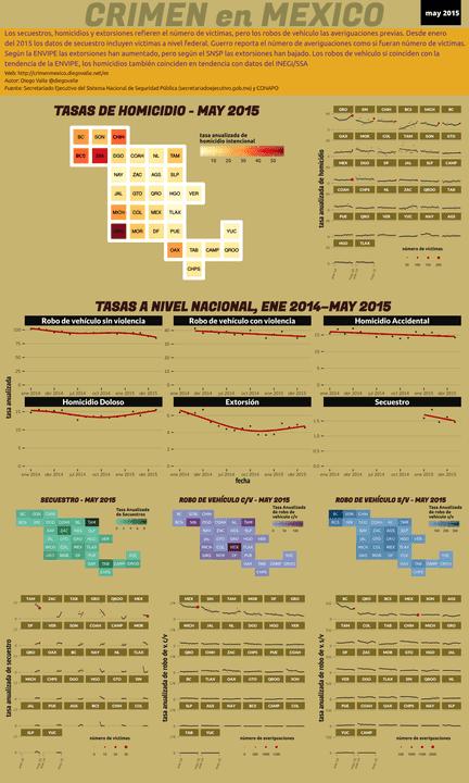 Infográfica del Crimen en México - May 2015