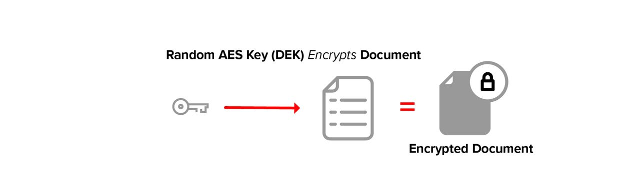 Random AES Key (DEK) encrypts document