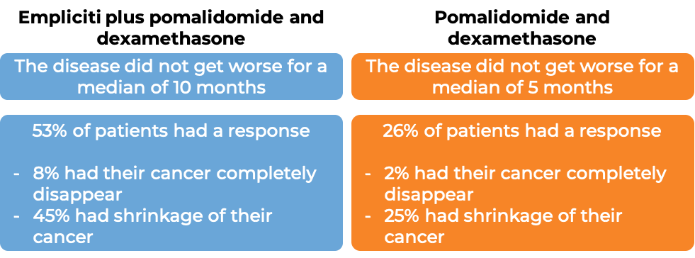 Results after treatment with Empliciti + pomalidomide and dexamethasone vs just pomalidomide and dexamethasone (diagram)