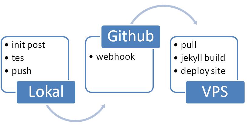 Continuous Integration Sederhana Jekyll dan Github Webhook