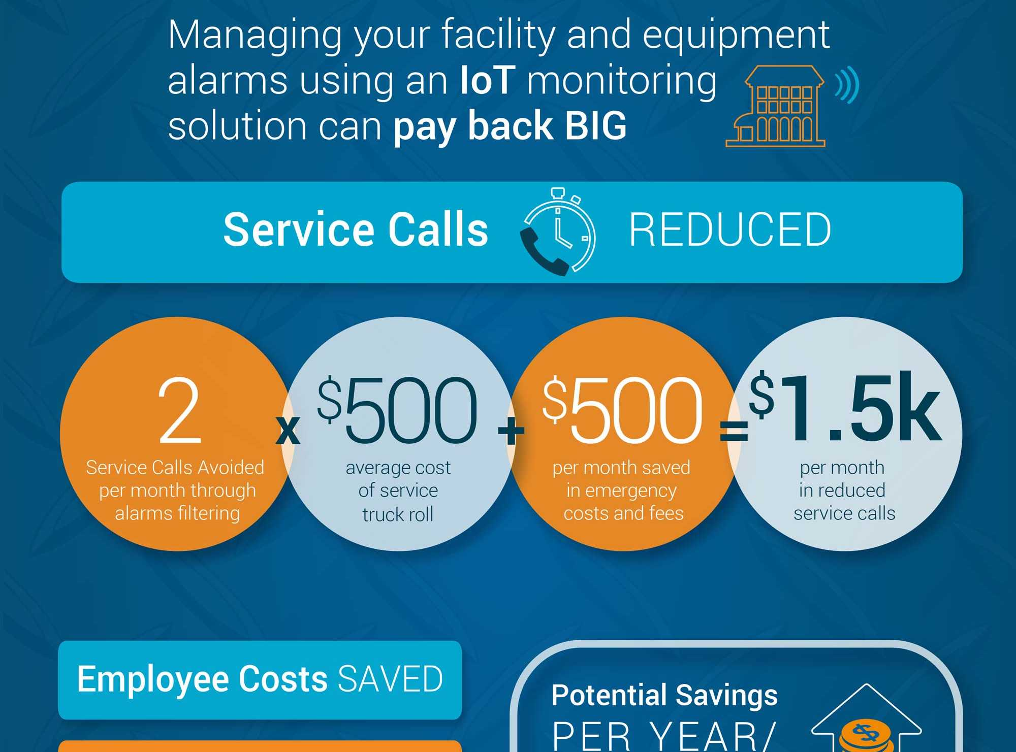 Accruent - Resources - Infographics - Savings with IoT Remote Monitoring - Hero