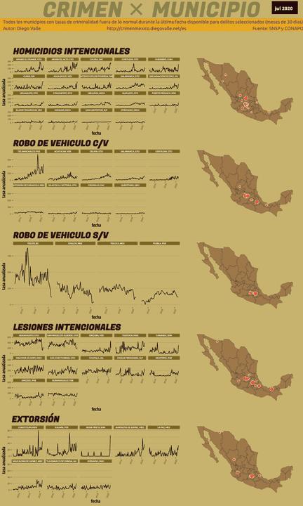 Infográfica del Crimen en México - Jul 2020