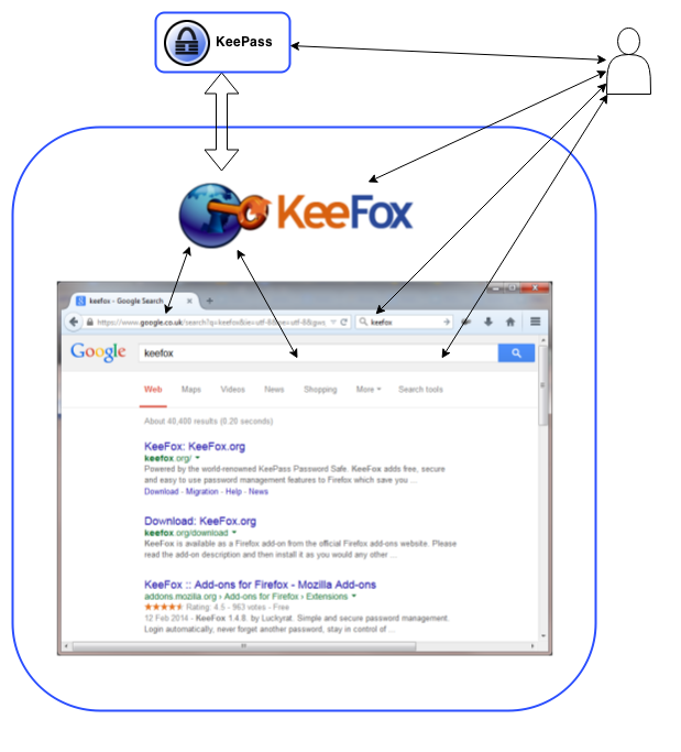 KeeFox within single-process Firefox