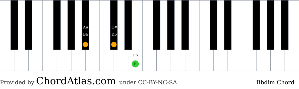 Piano chord chart for the B flat diminished chord (Bbdim). The notes Bb, Db and E are highlighted.