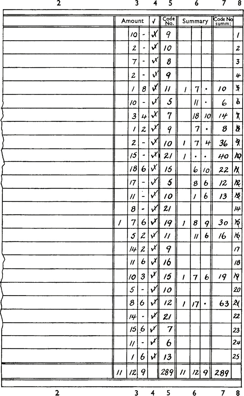 Table with columns 2 through 8. Column 2 empty. Column 3 accounts. Column 4 check mark. Column 5 Code No. Column 6 Summary. Column 7 Code no summ:. Column 8 carried numbers. Example row: Amount: 10, -. Check mark: Checked. Code no: 9. Summary: blank. Code no summ: blank.