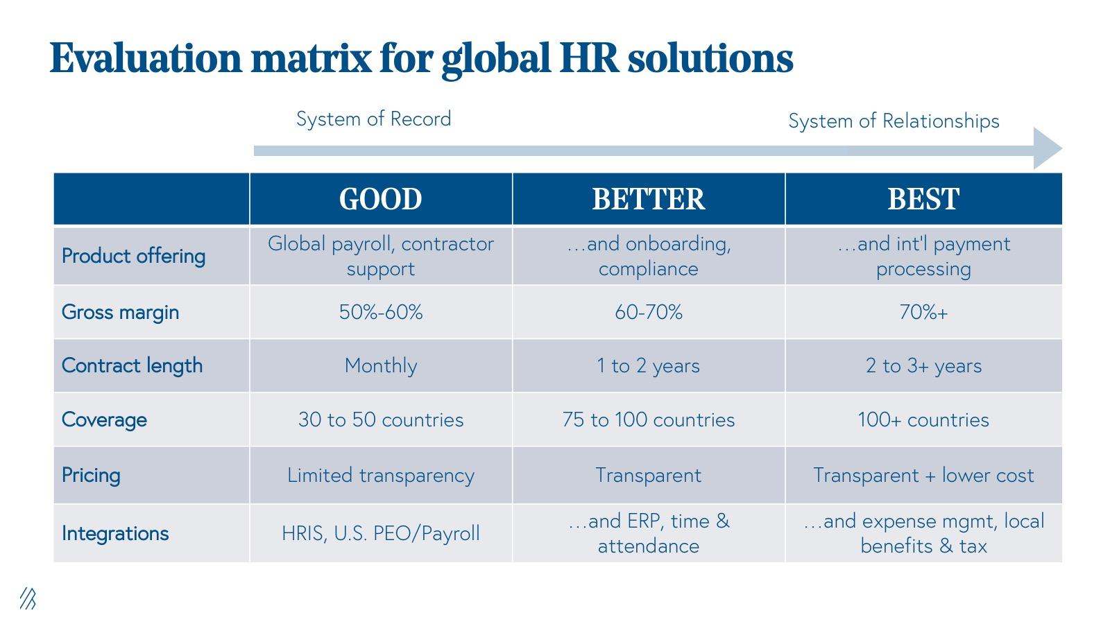 evaluation matrix for global HR solutions