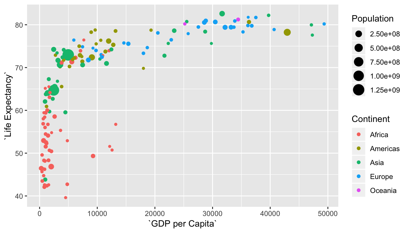 Life Expectancy over GDP per Capita in 2007