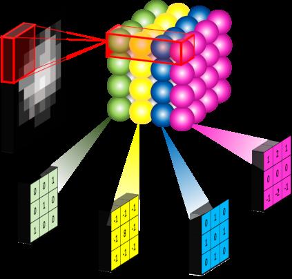 Conv2d-Kernels