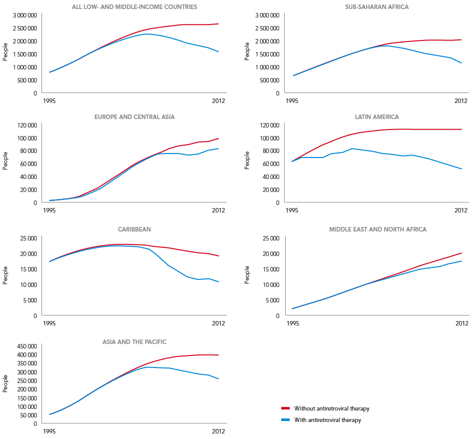 Estimated number of AIDS-related deaths, with and without antiretroviral therapy, in low- and middle-income countries, and by region, 1995-2012 – UNAIDS (2013)
