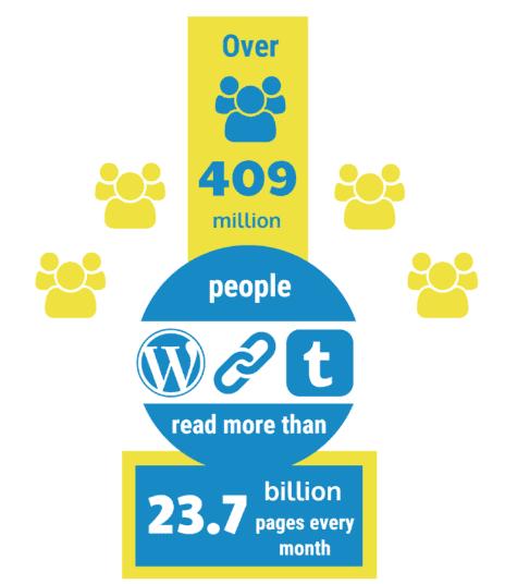 3-blog-stats