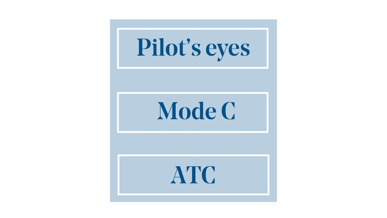 Graphic showing the words Pilot's eyes, Mode C, ATC