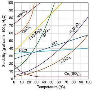 Image result for solubility curve