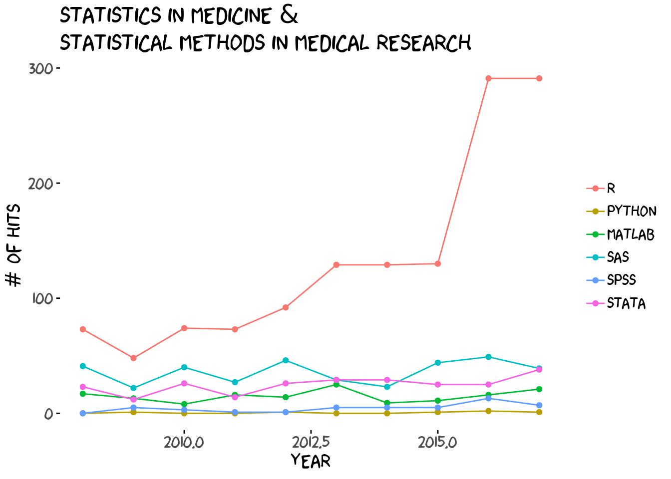 Scholarly articles in Statistics in Medicine and Statistical Methods in Medical Research.
